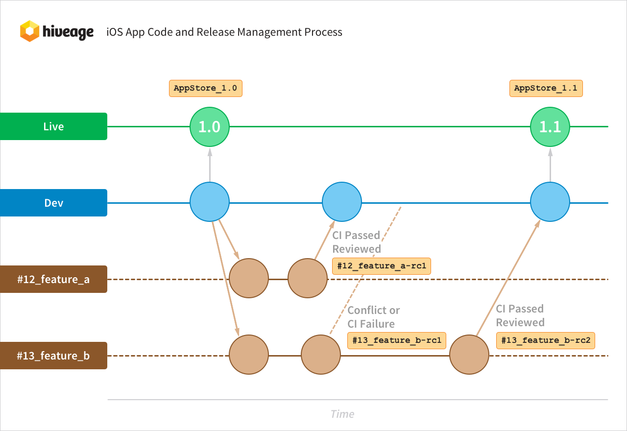Hiveage iOS app code and release management process