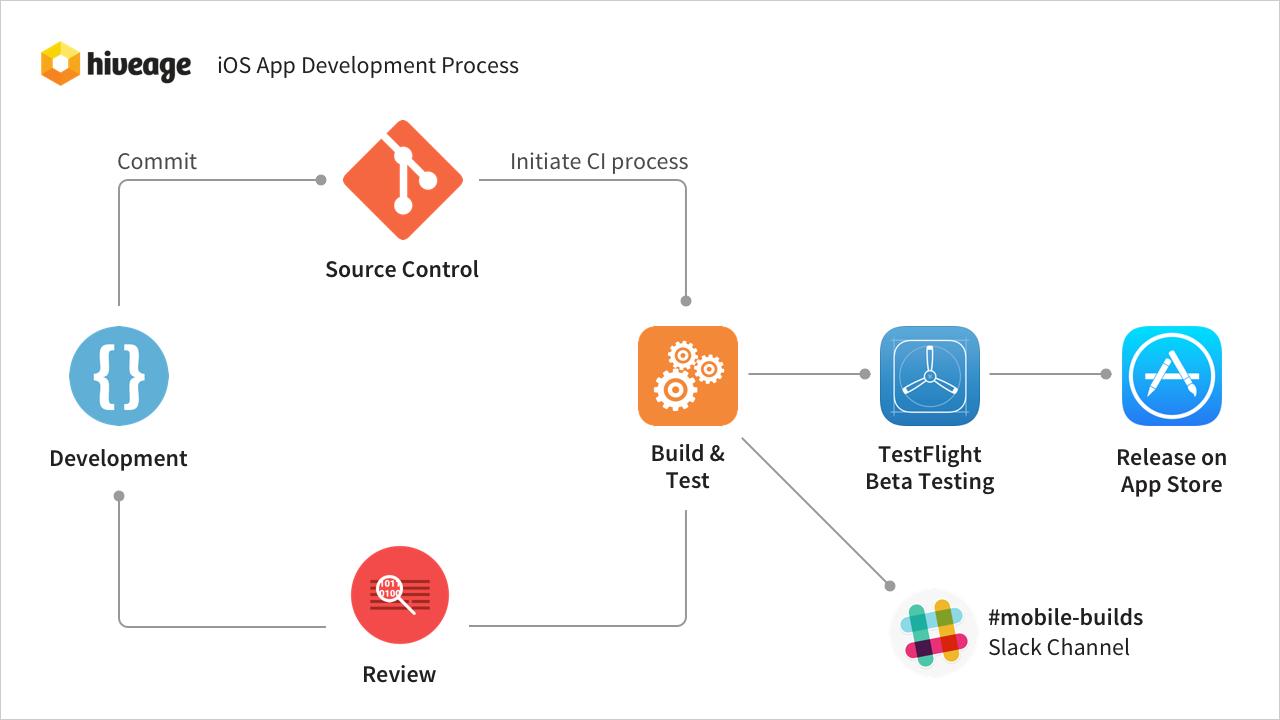 Hiveage iOS app development process